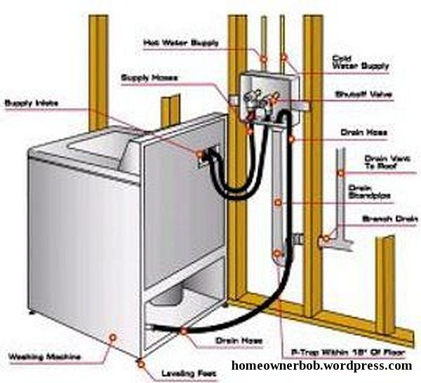 Clothes Dryer Repair 2 likewise Hot Water Heater Problems moreover Sabertooth Motor Controller Diagram also Is It Safe To Install A Three Pronged Wire Into A Four Pronged Dryer further Watch. on dryer wiring diagram